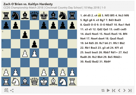 CCDS Chess Tournament Game (Annotated) – The Scroll